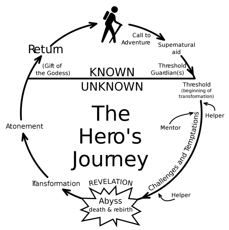 heros-journey-cycle1